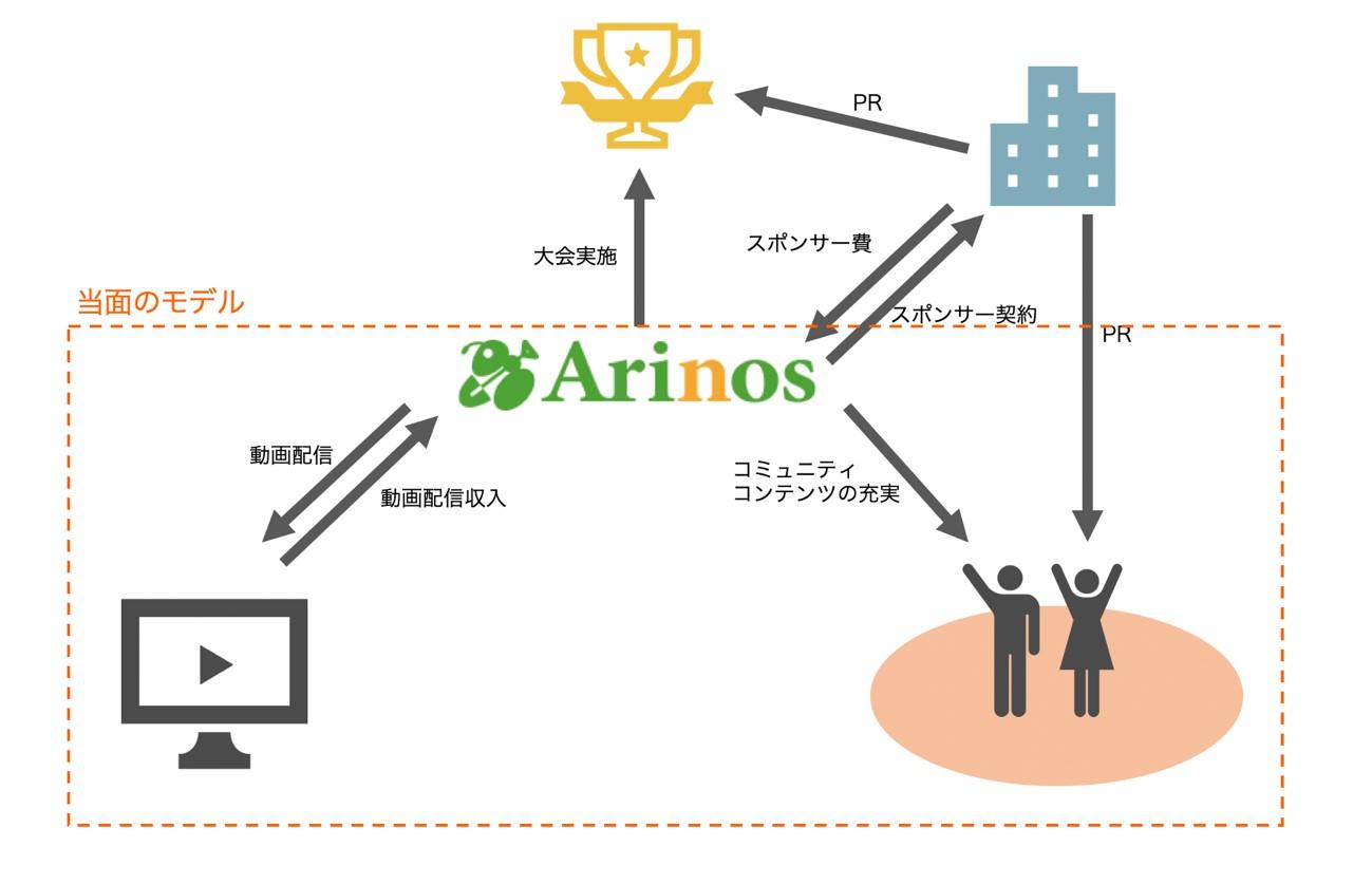 検討中の事業モデル